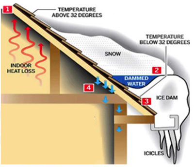 diagram of how an ice dam forms on a roof